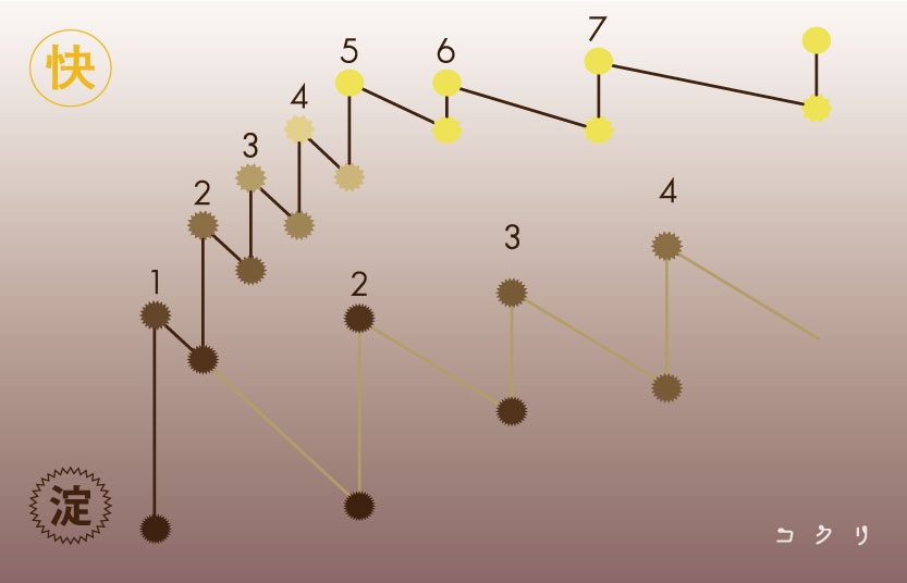 仙台の整体院コクリの改善グラフ